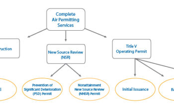 Air-Permitting-Service-Flow-Chart