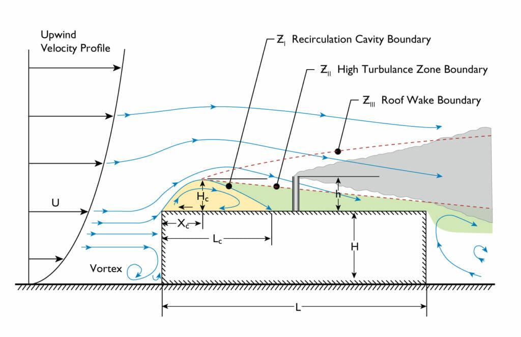 Upwind Velocity Profilie